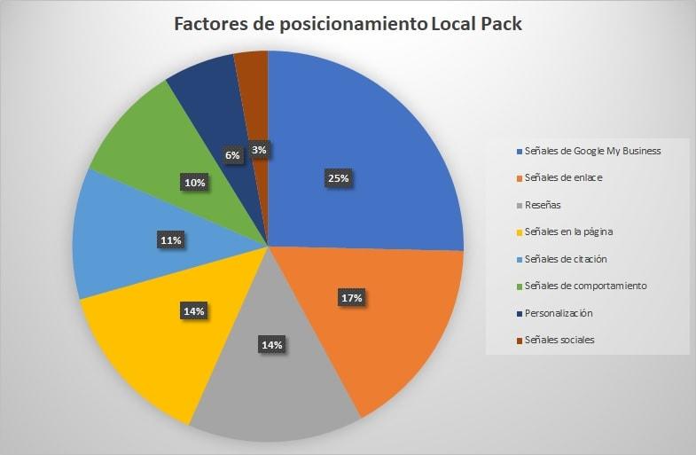 Factores de posicionamiento SEO Local Pack